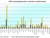 Gross domestic product growth in the advanced economies, accumulated for the periods 1990 - 1999 and 1990 - 2006.