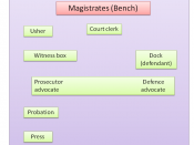 English: Magistrates' court room layout