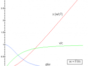English: Relativistic motion under constant force (F) with zero initial velocity: acceleration (blue), velocity (green), displacement (red). Assymptotically the motion is uniform velocity motion with v = c.