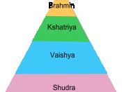 English: Pyramid of Caste system in India 한국어: 인도의 카스트 제도의 계급 체계