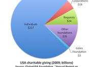 English: USA charitable giving 2009. Data sourced from: Giving USA 2010 Executive Summary, and The Gates Foundation financial statements for 2009