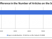 English: Graph showing the number of articles written of the subject of ADHD as cited by Moghadam, H. (2006). Attention Deficit-Hyperactivity Disorder. Calgary, AB: Detselig Enterprises Ltd..