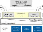 Einordnung der Supply Chain Finanzierung (SCF) in das Supply Chain Management (SCM)