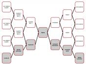 English: Supply and demand network Deutsch: Lieferanten- und Kundennetzwerk