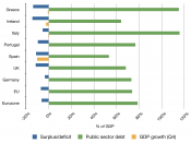 English: A graph showing the economic data from Portugal, Italy, Ireland, Greece, Spain (PIIGS), the United Kingdom, Germany, the EU and the Eurozone for 2009. Data is taken from Eurostat: Most data: http://epp.eurostat.ec.europa.eu/cache/ITY_PUBLIC/2-220