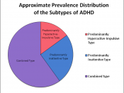 English: Approximate Prevalence Distribution of the Subtypes of ADHD as cited by Cognitive-Behavioral Therapy for Adult ADHD. New York, NY: Routledge. 2008.