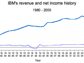 IBM's revenue and net income
