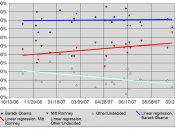 Opinion polling for the United States presidential election, 2008, Barack Obama Mitt Romney