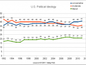 English: US political ideology trends 1992-2011