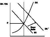 Grafico411
