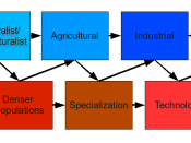 English: This is a diagram of societal development that encapsulates the stage of human development: hunter/gatherer, pastoralist/horticulturalist, agrarian, industrial, and post-industrial. It also ties those stage of development to the important consequ