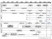 Deutsch: Historische Entwicklung wichtiger Standards im Business Process Management