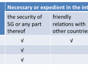 English: A table illustrating the grounds specified in Article 14(2) of the on which the rights to freedom of speech and expression, assembly and association guaranteed by Article 14(1) can be restricted by Parliament if it is necessary or expedient to do
