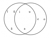 The vowels of modern (Standard) Arabic and (Israeli) Hebrew from the phonemic point of view. Note the intersection of the two circles—the distinction between short a, i and u is made by both speakers, but Arabic lacks the mid articulation of short vowels,