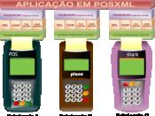 English: This image shows the just one POSXML application used in differents POS terminals. Português: Esta imagem mostra apenas um POSXML sendo usado por diferentes terminais POS.