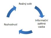English: Process of learning Česky: Proces učení se