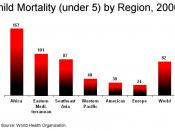 This is a chart depicting child mortality by region of the world.