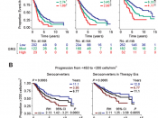 CCL3L1-CCR5 Genotype Improves the Assessment of AIDS Risk in HIV-1-Infected Individuals -Figure 3