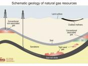 English: Schematic cross-section of the subsurface illustrating types of natural gas deposits