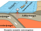 Oceanic-oceanic plate convergence internationalization. 1-Oceanic crust; 2-Lithosphere; 3-Astenosphere; 4-Continental crust; 5-Trench; 6- Island arc.