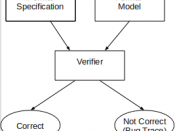 English: This is a representation of formal verification