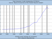 English: Chart illustrating the development of Consumer Credit Outstanding in the United States from 1945 - 2011, according to the St. Louis Federal Reserve Bank
