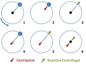 Breakdown of centrifugal and centripetal forces