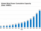 English: Global Wind Power Cumulative Installed Capacity (Data source: GWEC, Global Wind Report Annual Market Update 2010http://www.gwec.net/index.php?id=180)