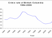 Graph of crime rate with 2005 emphasized