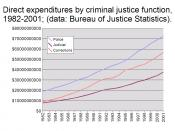This is a chart showing trends in the expenditures on crime by criminal justice function from 1982-2001.