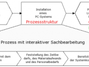Beispiel einer Prozessabwicklung