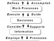 Reengineering guidance and relationship of Mission and Work Processes to Information Technology.