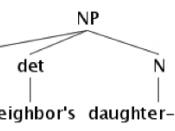 English: The syntax tree of noun phrase
