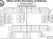 English: Structure of the United States Department of Defense. Source: DoD Organization and Functions Guidebook, Jan 2008.