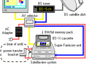 A diagram showing how the Satellaview system functions and interacts with other equipment. English-language conversion of Image:Satellaview system.png Original image by Muband released under GFDL (Japanese version 1.1) English-language translation by Virc