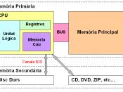 English: Computer memory schema Català: Esquema de les memòries d'un ordinador