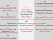 English: History of the evolution of Northern Rhodesia, Southern Rhodesia and Nyasaland