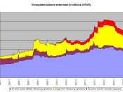 English: Development of balance sheet total of the Eurosystem (i.e., The European Central Bank and the central banks of the countries using the euro. Used on Kredietcrisis. To be updated regularly. Theoretically, this could be updated weekly, but I don't