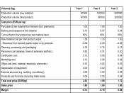English: Table 4: Example of a profit and loss calculation. Belongs to The Organic Business Guide.