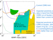 English: CDMS (cryogenic dark matter search) parameter space exclusion of DAMA result represented in green parameter space.