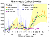 Carbon dioxide concentrations on 500 million year scale Similar displays in Veizer and Shaviv 2003 and in 2001 IPCC Mitchell report