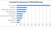 English: Consequences of whistleblowing, from Rost's book The Whistleblower. 233 surveyed.