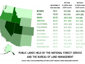Public lands held by the National Forest Service and the Bureau of Land Management in the Western US. Data from http://www.wildlandfire.com/docs/2007/western-states-data-public-land.htm.