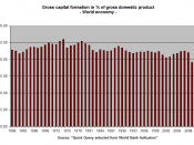 Gross capital formation in % of Gross domestic product