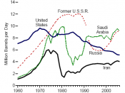 Top Oil Producing Countries 1960-2006
