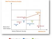 English: Comitari Market Positioning Security Solutions Map
