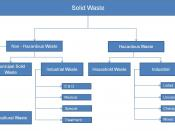 English: Solid Waste types - Tree diagram