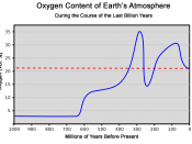 Oxygen content of the atmosphere over the last billion years