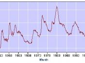 English: Unemployment#United States Bureau of Labor Statistics