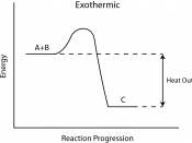 "English: The energy tied up in the molecular bonds is greater in the reactants than in the products. This is an exothermic reaction. Once the initial activation energy requirements were overcome the reaction proceeded resulting in the product ""C"". As the"